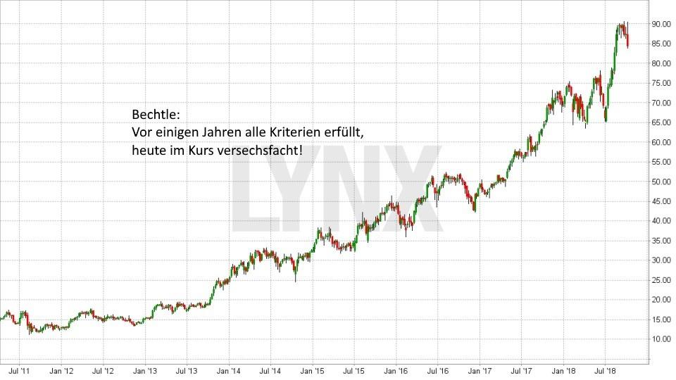 Strategien bei der Aktienauswahl: So finden Sie die besten Aktien für Ihr Depot: Entwicklung Bechtle Aktie sei Juli 2011 - Bewertung, Wachstum und Dividende positiv - Aufwärtstrend | LYNX Broker