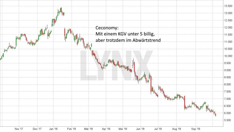 Strategien bei der Aktienauswahl: So finden Sie die besten Aktien für Ihr Depot: Entwicklung Ceconomy Aktie seit Oktober 2017 - Niedriges KGV und trotzdem im Abwärtstrend | LYNX Broker