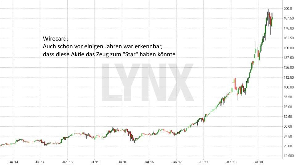 Strategien bei der Aktienauswahl: So finden Sie die besten Aktien für Ihr Depot: Entwicklung Wirecard Aktie seit Januar 2014 | LYNX Broker