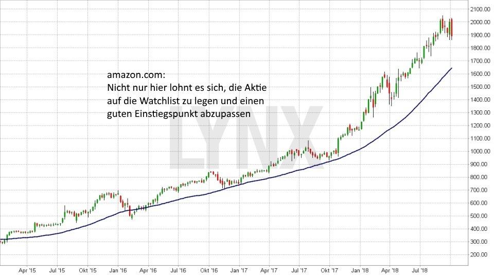 Strategien bei der Aktienauswahl: So finden Sie die besten Aktien für Ihr Depot: Entwicklung amazon Aktie seit April 2015 - 200-Tagelinie als möglicher Einstieg | LYNX Broker