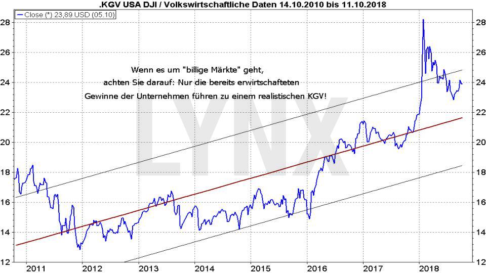 cui bono? Die 5 gefährlichsten Börsentipps: Aktien sind spottbillig - Gegenbeweis: Entwicklung KGV im Dow Jones | LYNX Broker