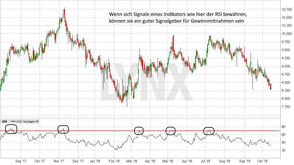 Gewinne mitnehmen – die besten Strategien: Indikatoren für einen guten Verkaufszeitpunkt verwenden | LYNX Broker