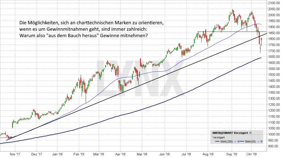 Gewinne mitnehmen – die besten Strategien: An charttechnischen Marken orientieren | LYNX Broker