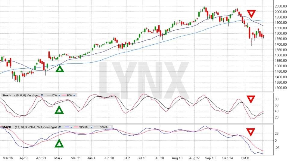 Erfolgreich handeln? Trades nachverfolgen!: System für Longsignal | LYNX Broker