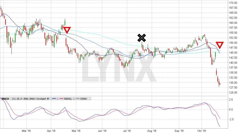 Erfolgreich handeln? Trades nachverfolgen!: System für Shortsignal | LYNX Broker