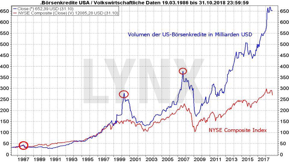 Wie ein Crash entsteht – und wie Sie dann vorgehen sollten: Entwicklung der Börsenkredite in den USA von 1986 bis 2018 | LYNX Broker