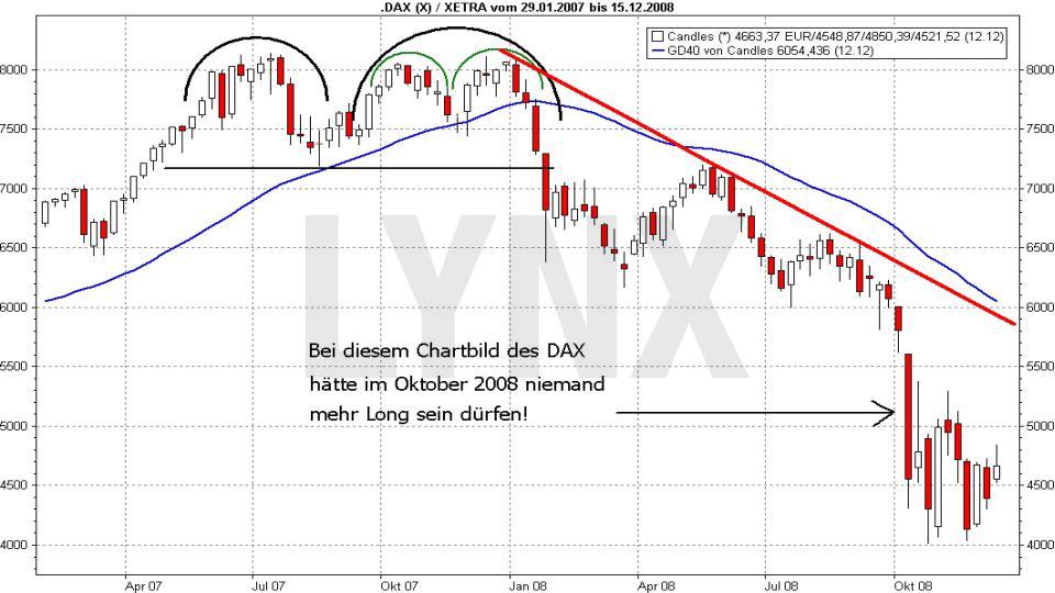 Wie ein Crash entsteht – und wie Sie dann vorgehen sollten: Crash DAX 2008 | LYNX Broker