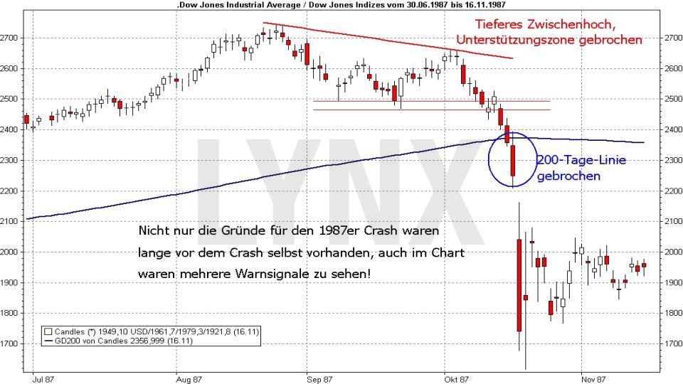 Wie ein Crash entsteht – und wie Sie dann vorgehen sollten: Crash Dow Jones im Jahr 1987 | LYNX Broker
