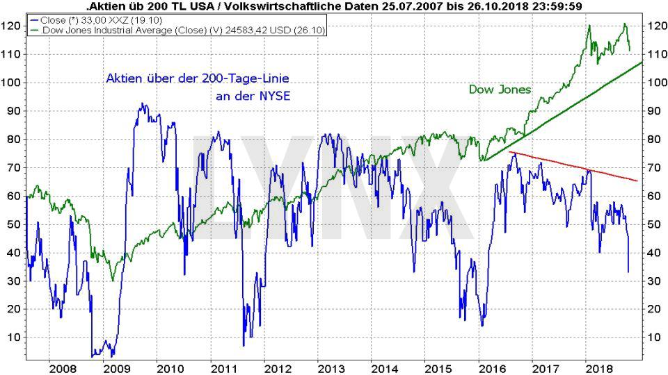 Wie ein Crash entsteht – und wie Sie dann vorgehen sollten: Entwicklung des prozentualen Anteils von Aktien über der 200 Tagelinie an der NYSE von 2007 bis 2018 | LYNX Broker