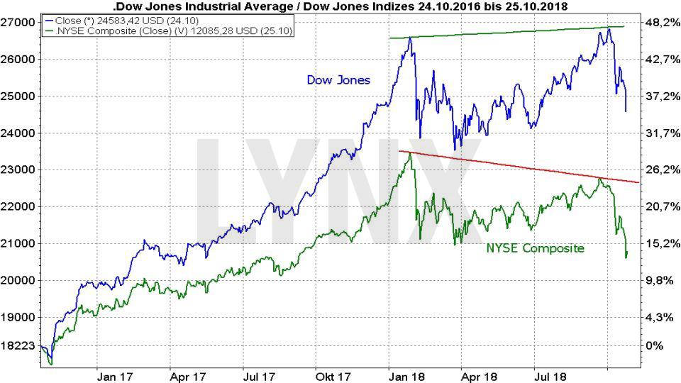 Wie ein Crash entsteht – und wie Sie dann vorgehen sollten: Entwicklung Dow Jones und NYSE Composite 2016 bis 2018 | LYNX Broker