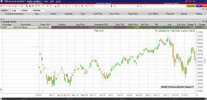Herkömmliches Chartbild eines einzelnen Kontraktmonats | LYNX Online Broker