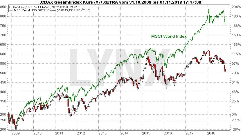 Die Top 10 Aktienmärkte weltweit: Deutsche Börse | LYNX Broker