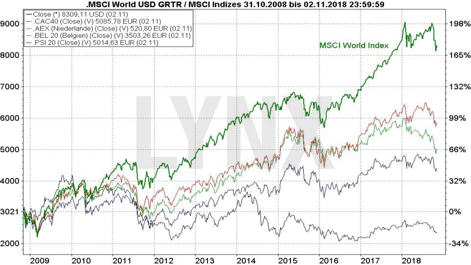 Die Top 10 Aktienmärkte weltweit: Euronext | LYNX Broker