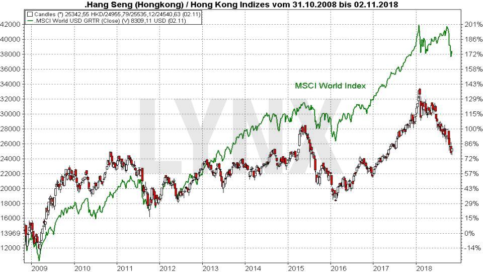 Die Top 10 Aktienmärkte weltweit: Hongkong Stock Exchange | LYNX Broker