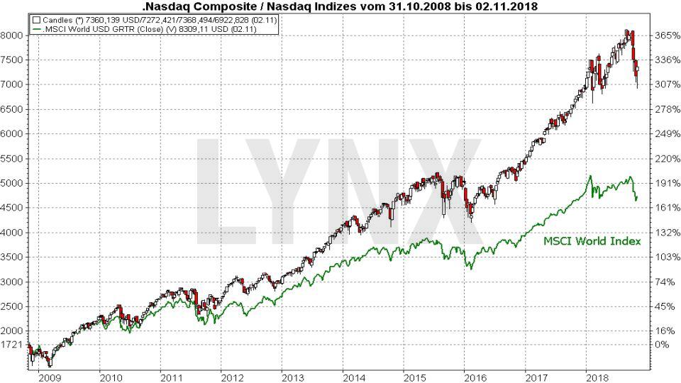 Die Top 10 Aktienmärkte weltweit: Nasdaq | LYNX Broker