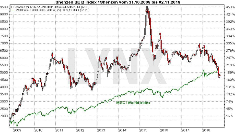 Die Top 10 Aktienmärkte weltweit: Shenzen Stock Exchange | LYNX Broker