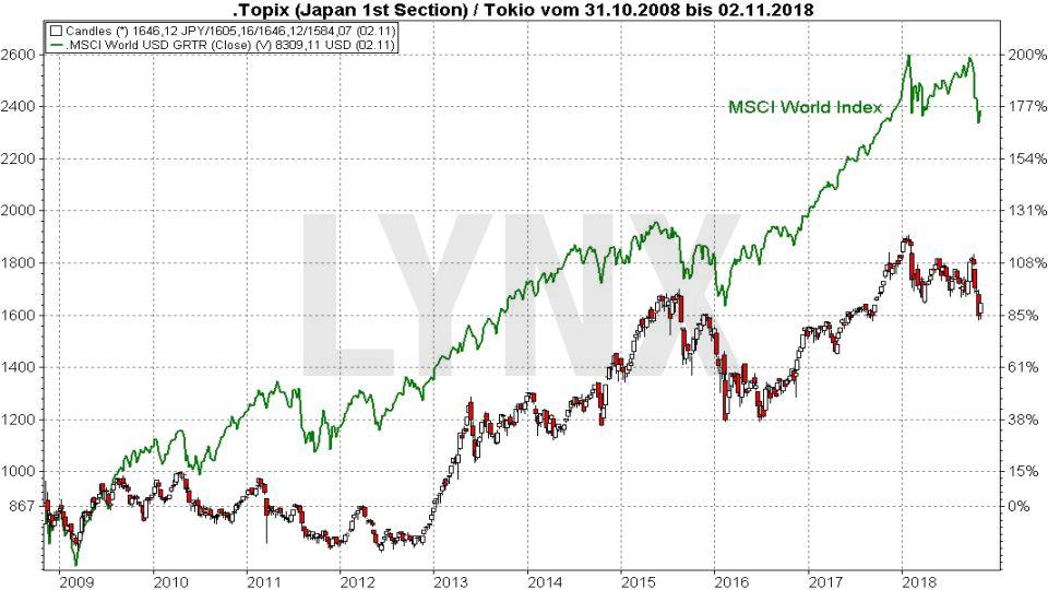 Die Top 10 Aktienmärkte weltweit: Tokyo Stock Exchange | LYNX Broker