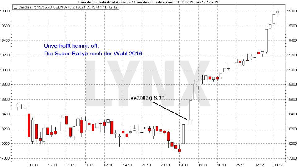 Showdown am Aktienmarkt: Die US-Zwischenwahlen: Rallye am Aktienmarkt nach US-Wahl 2016 | LYNX Broker