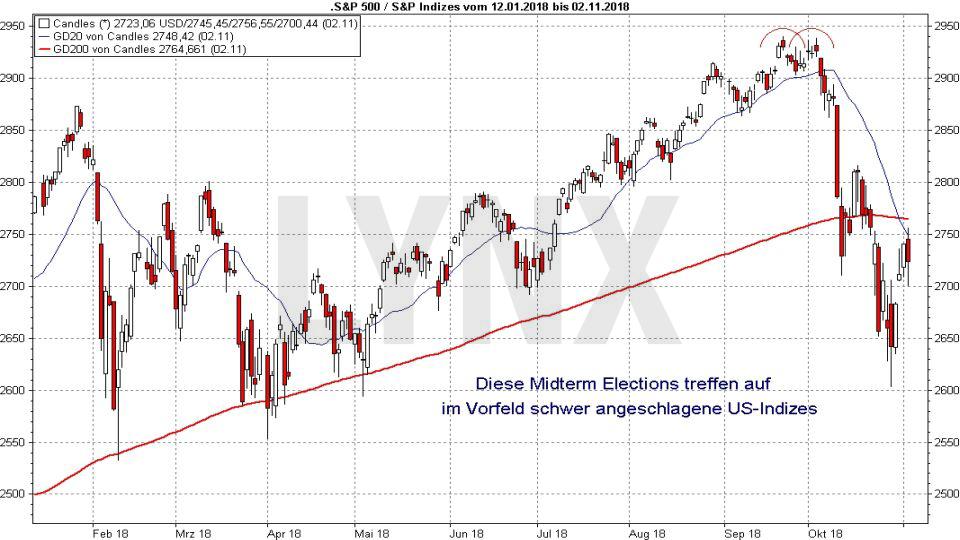 Showdown am Aktienmarkt: Die US-Zwischenwahlen: S&P 500 angeschlagen vor US-Midterms | LYNX Broker