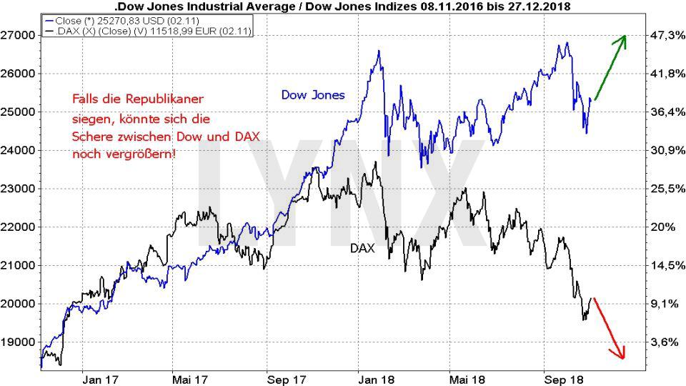Showdown am Aktienmarkt: Die US-Zwischenwahlen: Szenario Republikaner gewinnen US-Midterms mögliche Entwicklung Dow Jones und DAX | LYNX Broker