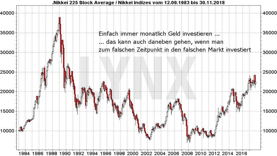Passiv langfristig investieren: Entwicklung Nikkei 225 von 1983 bis 2018 | LYNX Broker