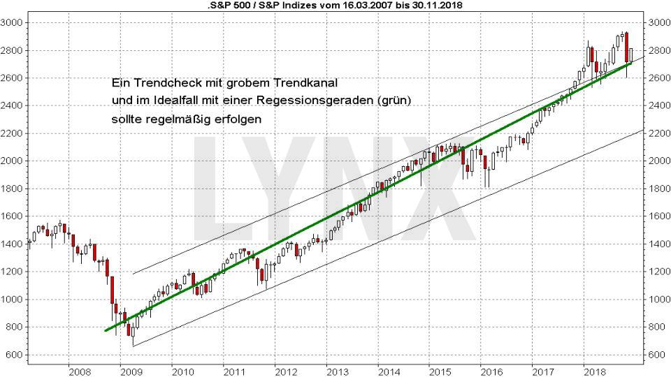 Passiv langfristig investieren: Entwicklung S&P 500 von 2007 bis 2018 | LYNX Broker