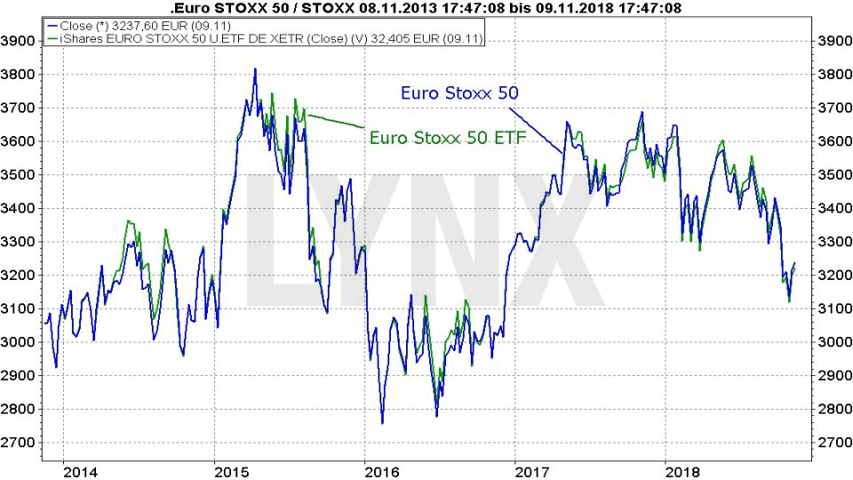 Passiv langfristig investieren: Vergleich Entwicklung Euro Stoxx 50 Index und ETF von 2013 bis 2018 | LYNX Broker