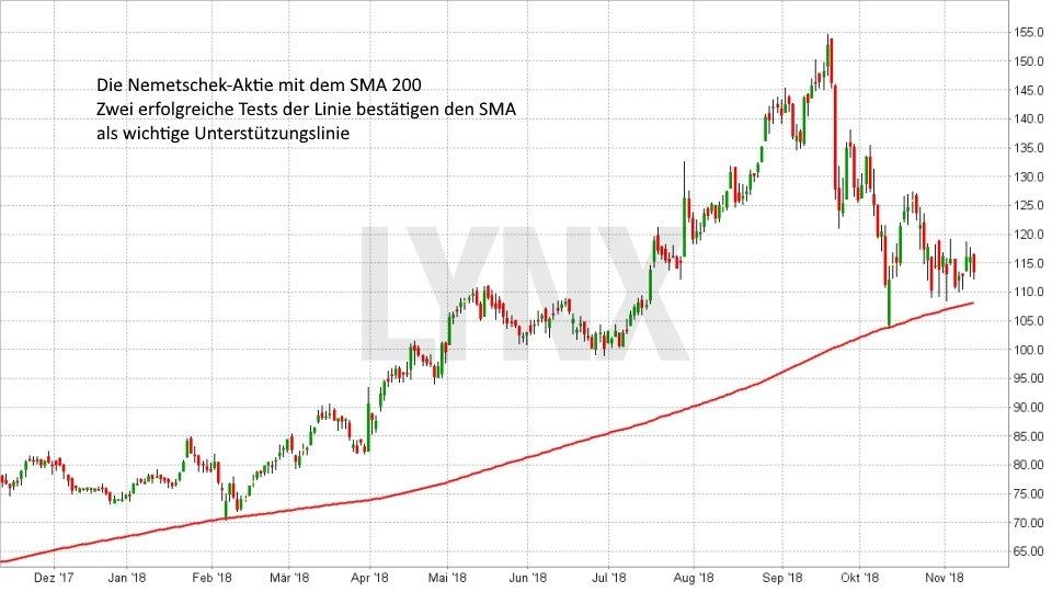 MA Crossover: Starke Signale für Trader: Test des SMA 200 | LYNX Broker
