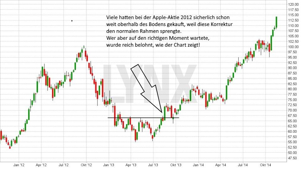 Die Bottom Fishing Strategie: Geduld wird belohnt: Fallender Aktienkurs mit anschliessender Bodenbildung Apple | LYNX Broker