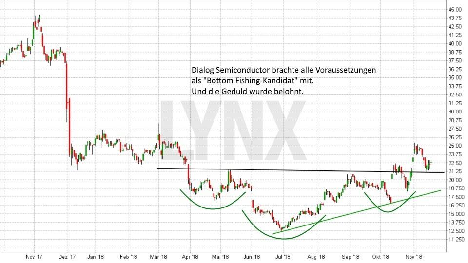 Die Bottom Fishing Strategie: Geduld wird belohnt: Fallender Aktienkurs mit anschliessender Bodenbildung Dialog Semiconductor | LYNX Broker