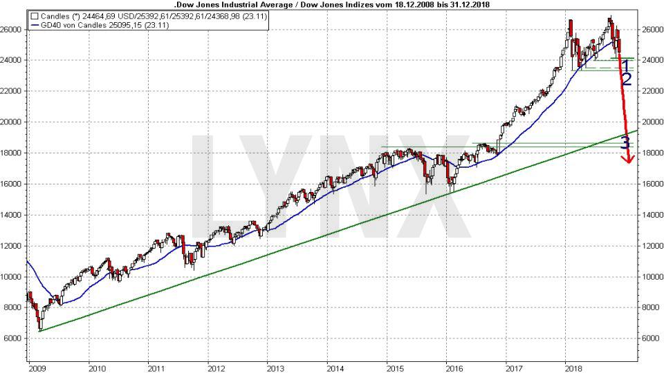 Crash-Vorboten: Wenn die allerletzten Warnungen auftauchen: Entwicklung Dow Jones von 2009 bis 2018 mit übergeordneter Trendlinie | LYNX Online Broker