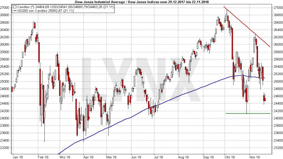 Crash-Vorboten: Wenn die allerletzten Warnungen auftauchen: Entwicklung Dow Jones von Dezember 2017 bis November 2018 | LYNX Online Broker