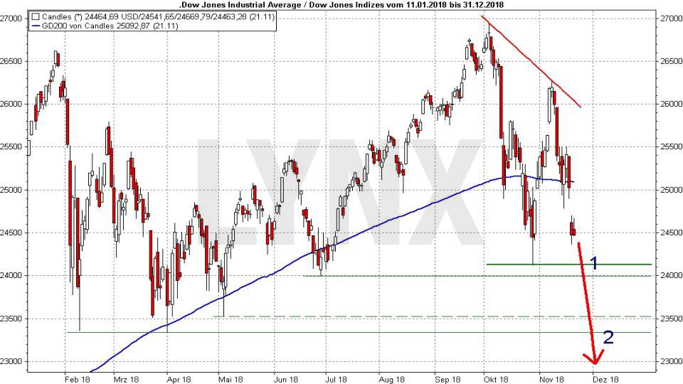 Crash-Vorboten: Wenn die allerletzten Warnungen auftauchen: Entwicklung Dow Jones von Dezember 2017 bis November 2018 und eine mögliche Kettenreaktion | LYNX Online Broker