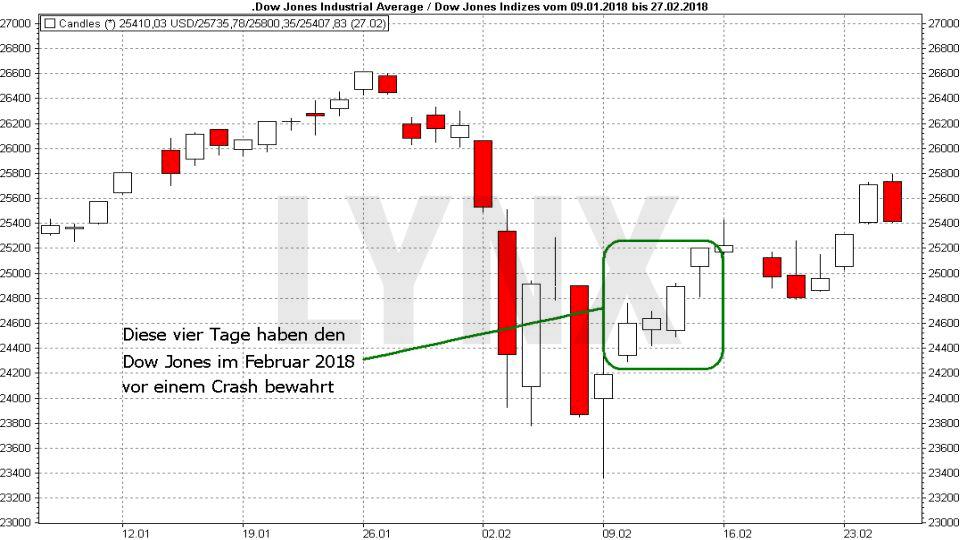 Crash-Vorboten: Wenn die allerletzten Warnungen auftauchen: EEntwicklung Dow Jones von Januar bis Februar 2018 mit Gegenreaktionen im Chartverlauf | LYNX Online Broker
