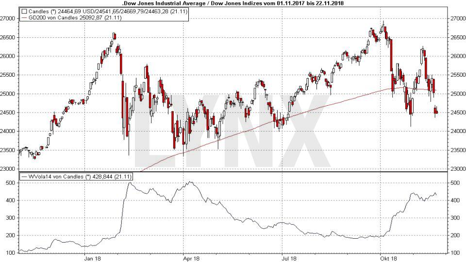 Crash-Vorboten: Wenn die allerletzten Warnungen auftauchen: Entwicklung Dow Jones inkl. Volatilität von November 2017 bis November 2018 | LYNX Online Broker