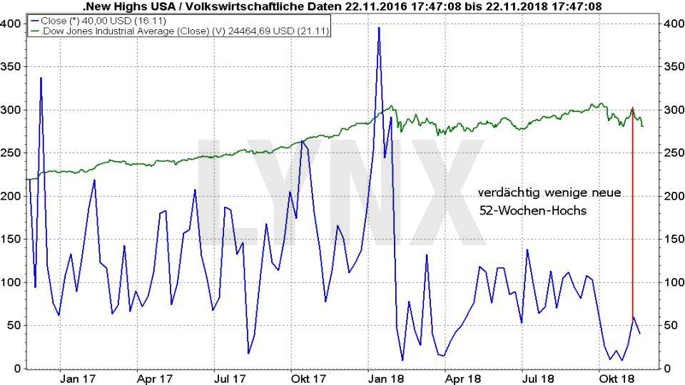 Crash-Vorboten: Wenn die allerletzten Warnungen auftauchen: Entwicklung von US-Aktien mit neuen 52 Wochen-Hochs von November 2016 bis November 2018 | LYNX Online Broker