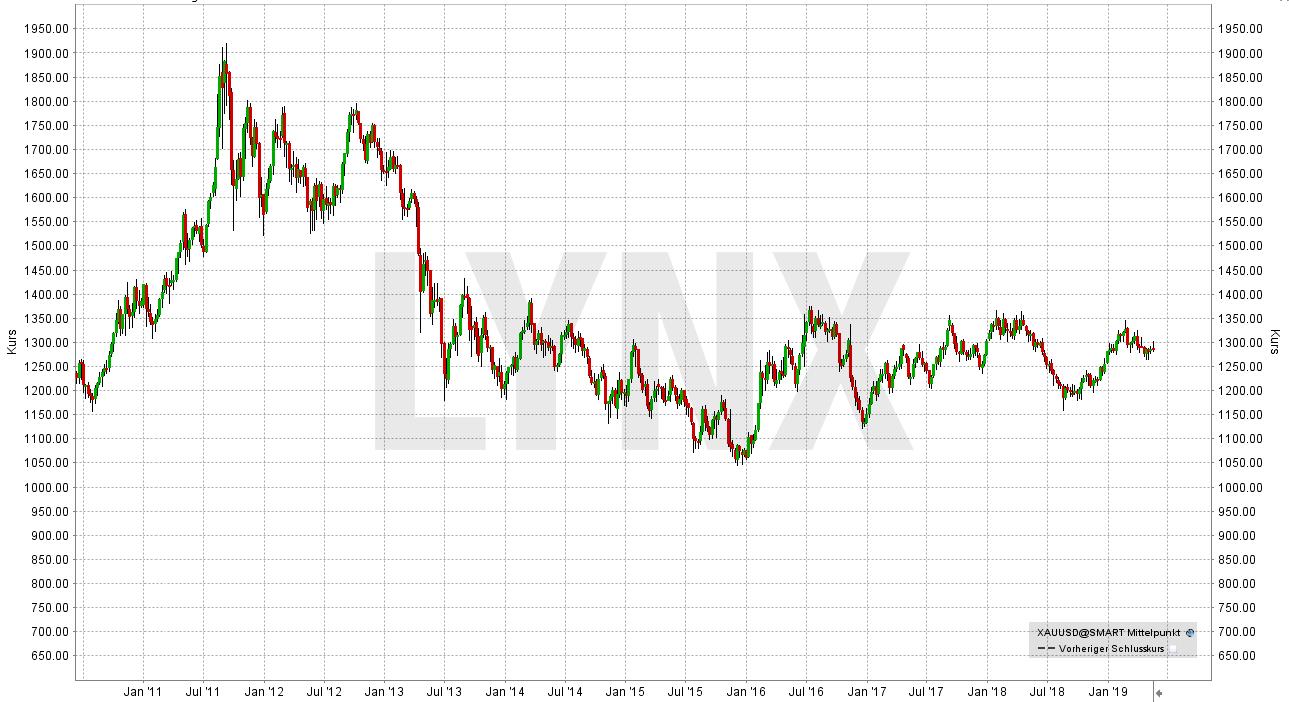 Die besten Gold Aktien: Entwicklung des Goldpreises seit Mai 2010 | LYNX Online Broker