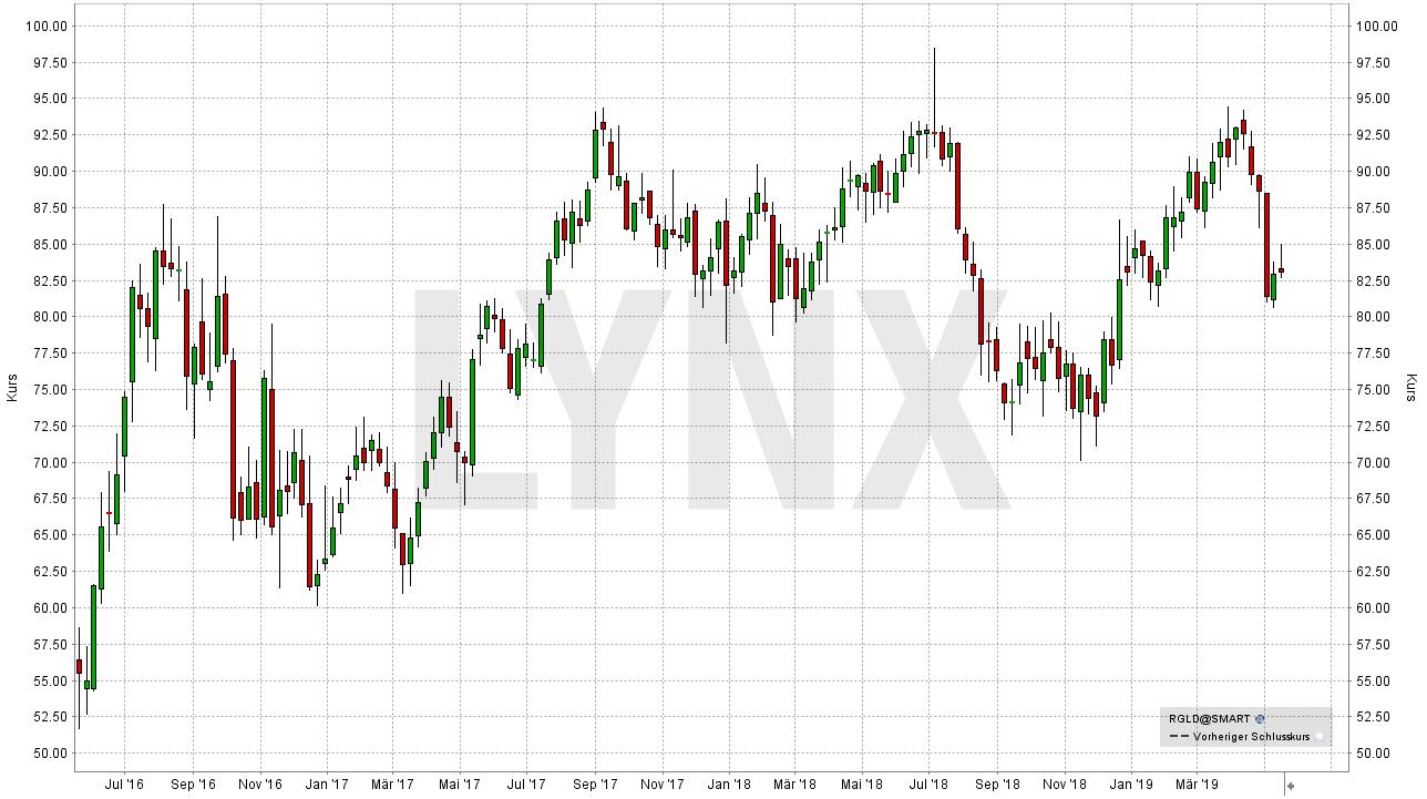 Die besten Gold Aktien: Entwicklung der Royal Gold Inc Aktie | LYNX Online Broker
