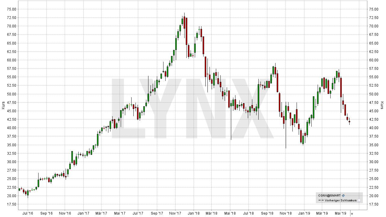 Die besten Industrie 4.0 Aktien: Entwicklung der Cognex Corporation Aktie von Mai 2016 bis Mai 2019 | LYNX Online Broker