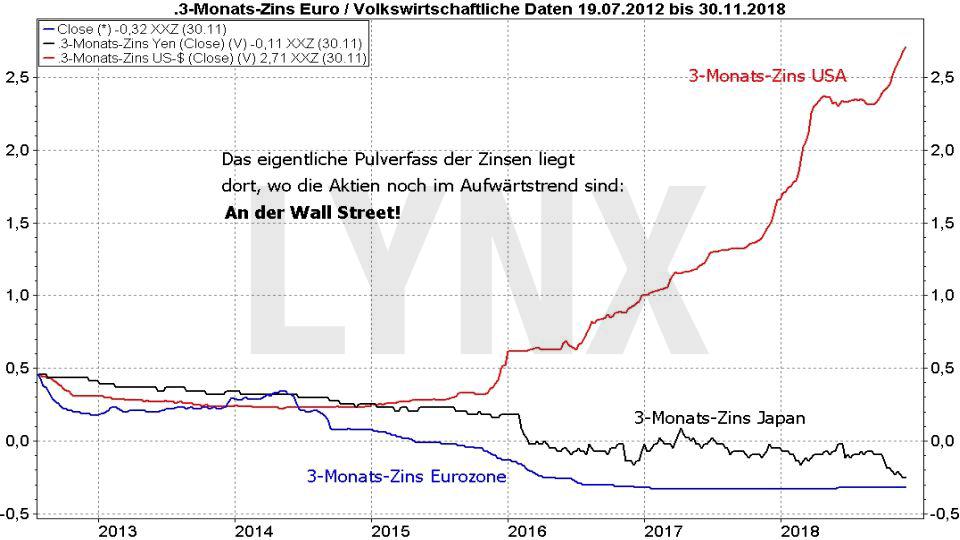 Der Bären-Herbst 2018: Ende des Bullenmarkts oder Einstiegschance für Langfrist-Anleger: Entwicklung der Zinsen in den USA, Japan und der Eurozone | LYNX Online Broker
