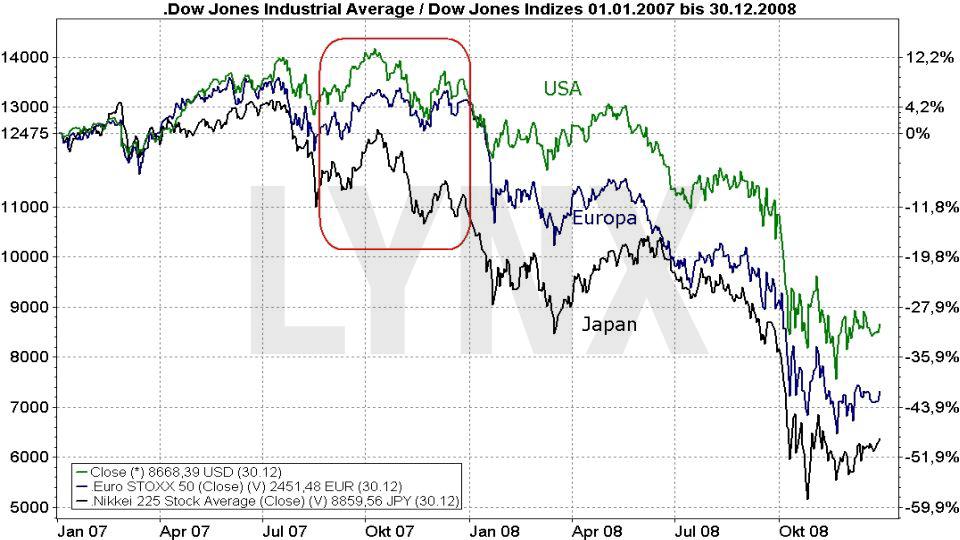 Der Bären-Herbst 2018: Ende des Bullenmarkts oder Einstiegschance für Langfrist-Anleger: Vergleich der Entwicklung der großen Aktienmärkte 2007 | LYNX Online Broker