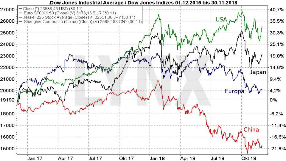 Der Bären-Herbst 2018: Ende des Bullenmarkts oder Einstiegschance für Langfrist-Anleger: Vergleich der Entwicklung der großen Aktienmärkte 2018 | LYNX Online Broker