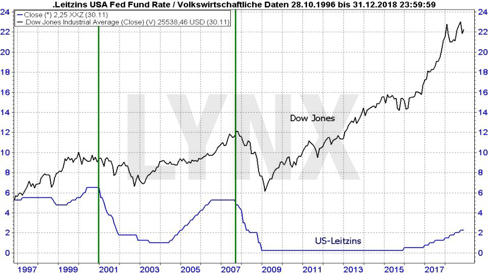 Der Bären-Herbst 2018: Ende des Bullenmarkts oder Einstiegschance für Langfrist-Anleger: Vergleich Entwicklung Dow Jones und Leitzins - kurzfristig und langfristig | LYNX Online Broker