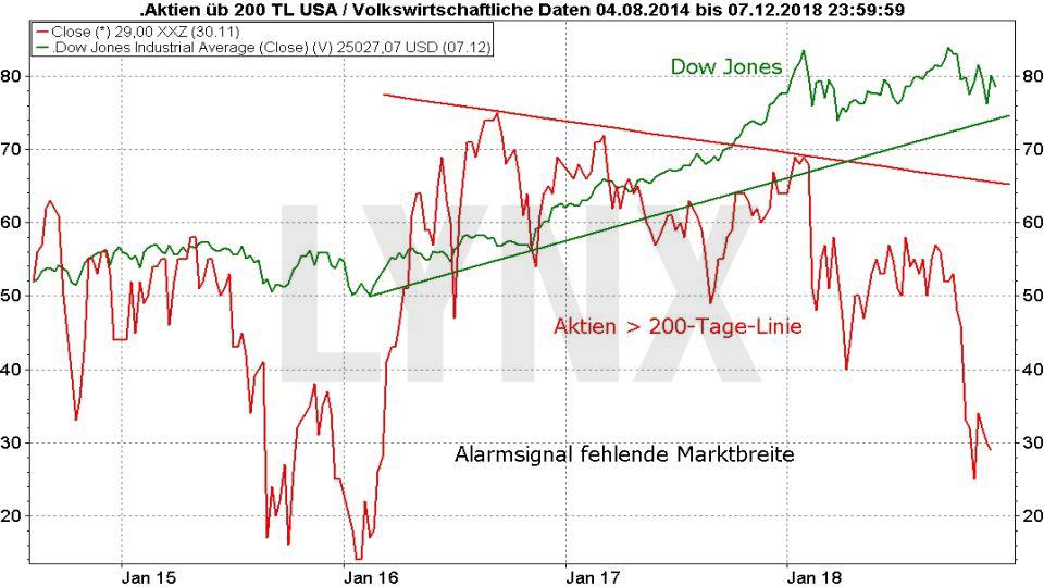 ALADDIN: Bringt dieses Super-Programm den Crash?: Fehlende Marktbreite - Entwicklung Dow Jones und Anzahl Aktien über 200 Tage Linie | LYNX Online Broker