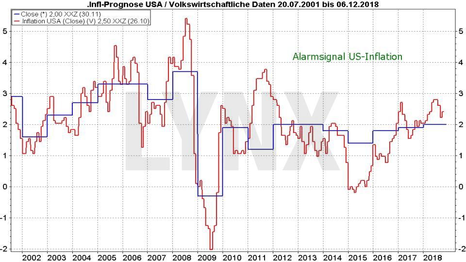 ALADDIN: Bringt dieses Super-Programm den Crash?: Entwicklung der Inflation und der Inflationsprognose in den USA | LYNX Online Broker