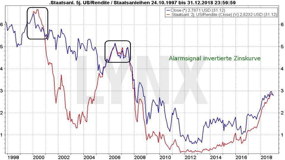 ALADDIN: Bringt dieses Super-Programm den Crash?: Entwicklung der Zinsen für US-Staatsanleihen für 2 und 5 Jahre - invertierte Zinskurve | LYNX Online Broker