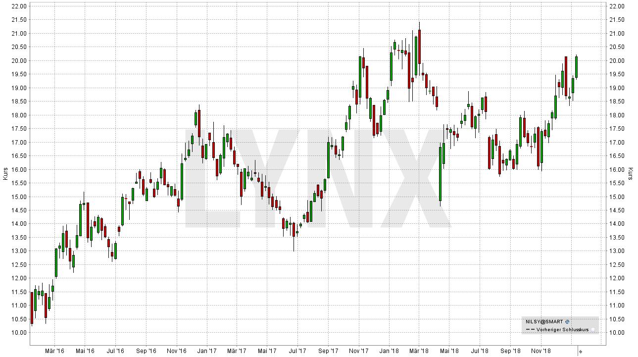 Die besten Palladium Aktien: Entwicklung der Norilsk Nickel Aktie (in USD) seit Januar 2016 | LYNX Online Broker