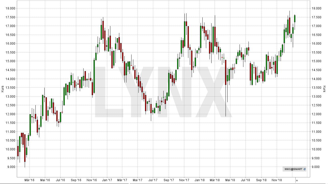 Die besten Palladium Aktien: Entwicklung der Norilsk Nickel Aktie (in EUR) seit Januar 2016 | LYNX Online Broker