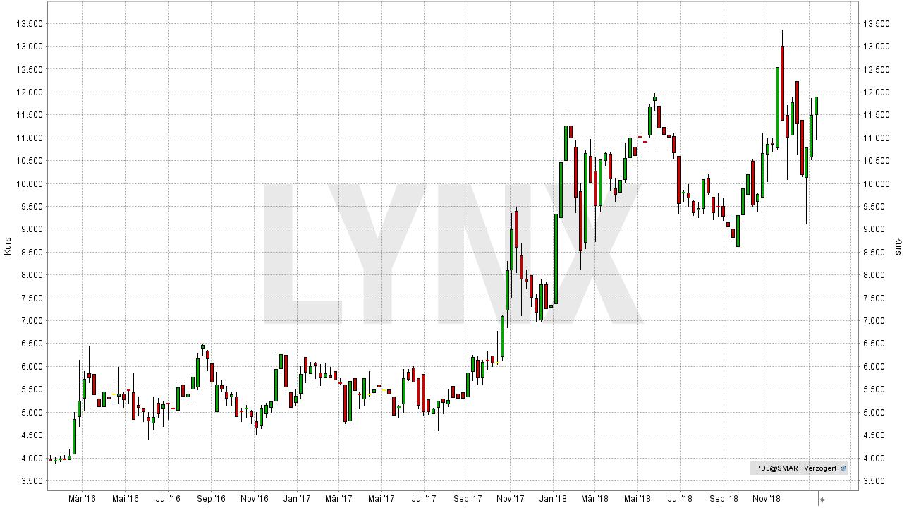 Die besten Palladium Aktien: Entwicklung der North American Palladium Aktie seit Januar 2016 | LYNX Online Broker