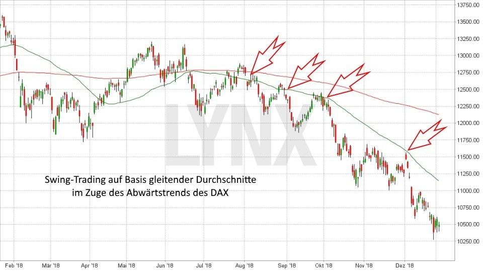 Trading-Strategien: Swing Trading: Swing Trading auf Basis gleitender Durchschnitte im Abwärtstrend | LYNX Online Broker